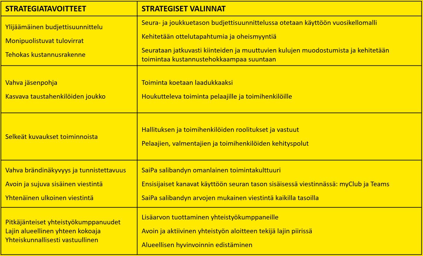 Strategiatoimenpiteet